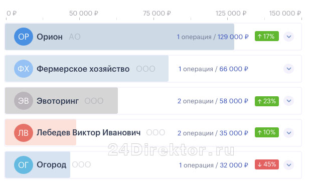 Банк «Сфера» - возможности интернет-банка (финансы)